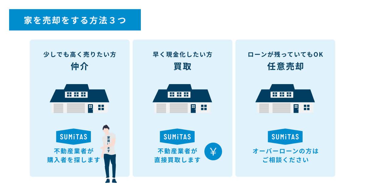家を売却する方法は「仲介」「買取」「任意売却」の3通りです。少しでも高く売りたい方は仲介、早く現金化したい方は買取、ローンが多く残っている方は任意売却もできます。