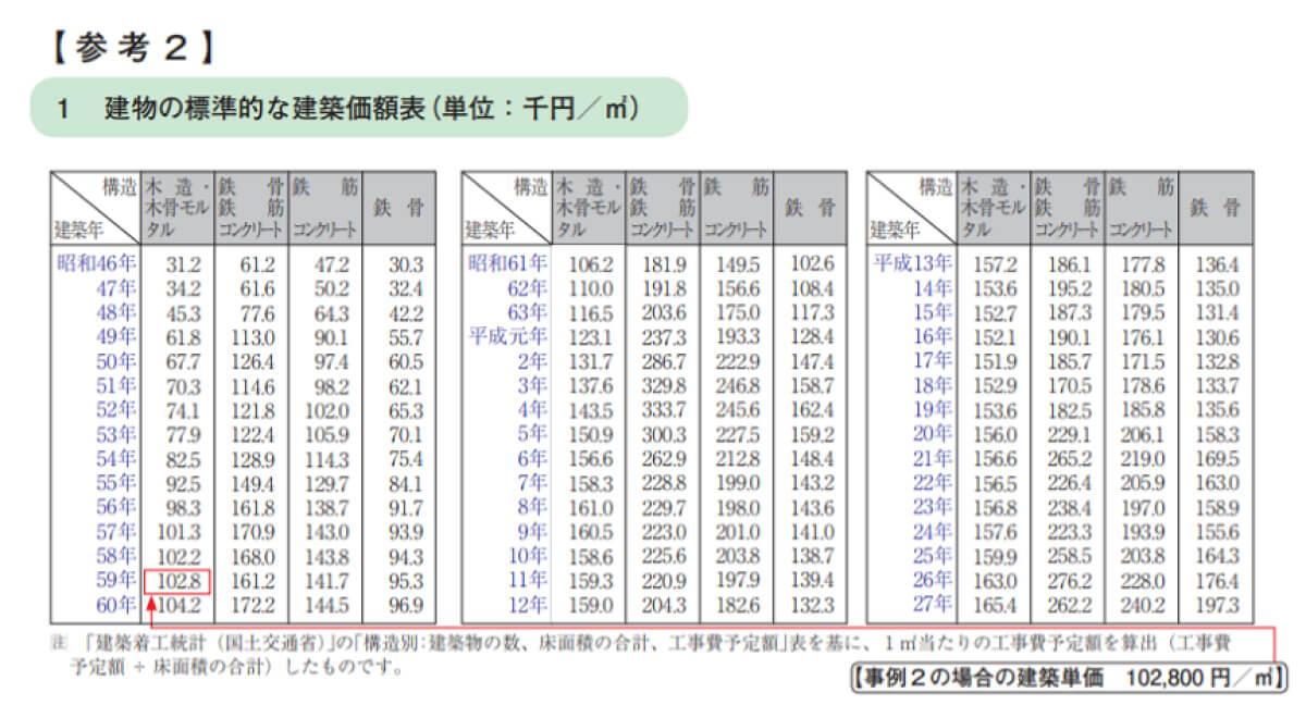 建物の標準的な建築価格表