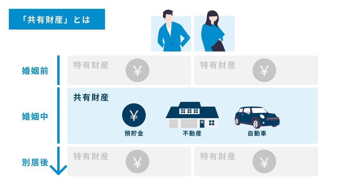 離婚の財産分与の対象になる「共有財産」の図解