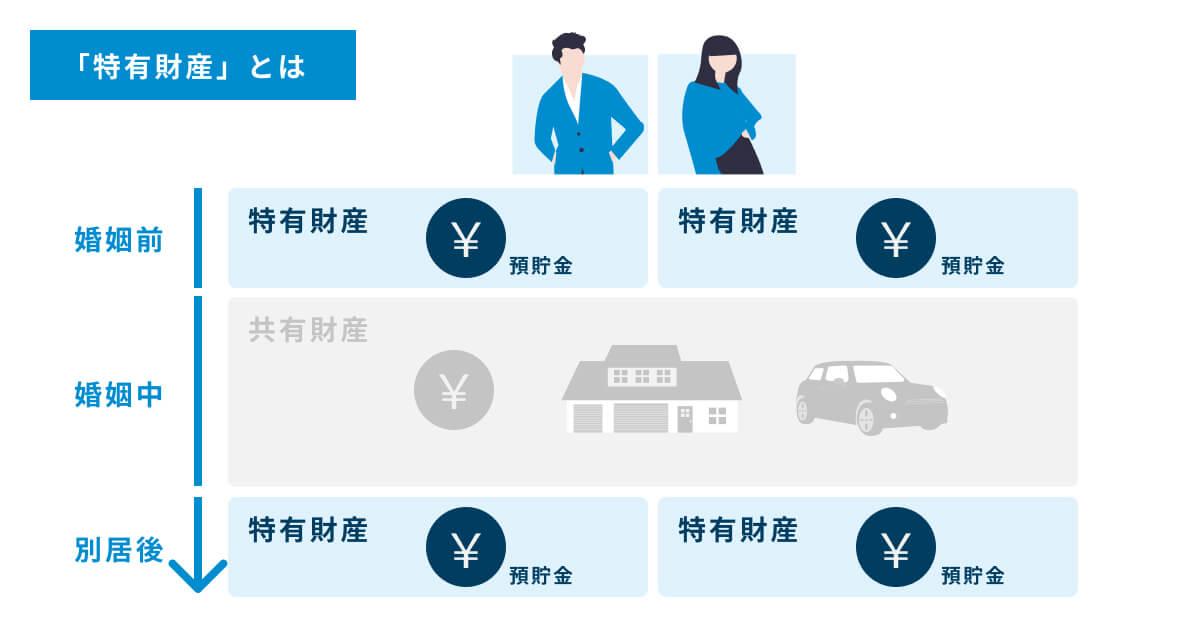 離婚の財産分与の対象外となる「特有財産」の図解