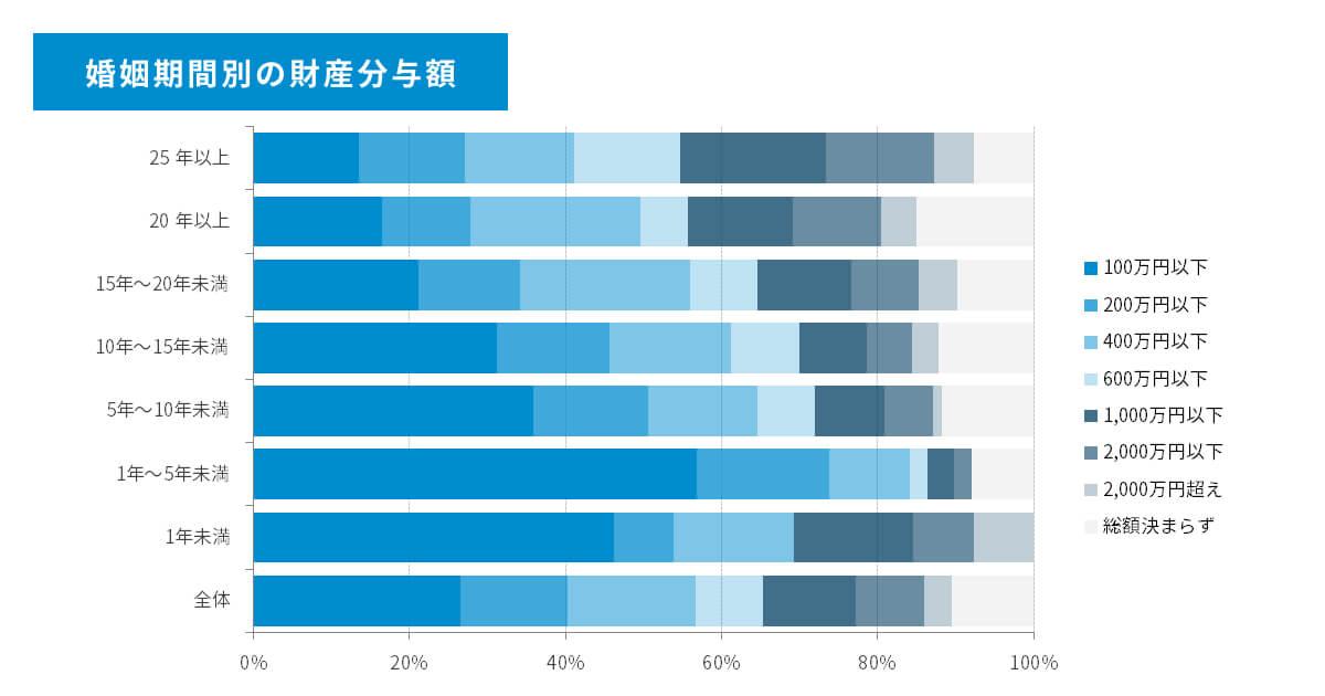 婚姻期間別の財産分与額の図。婚姻期間1年未満、1年~5年未満、5年~10年未満、10年~15年未満、15年~20年未満、20年以上、25年以上