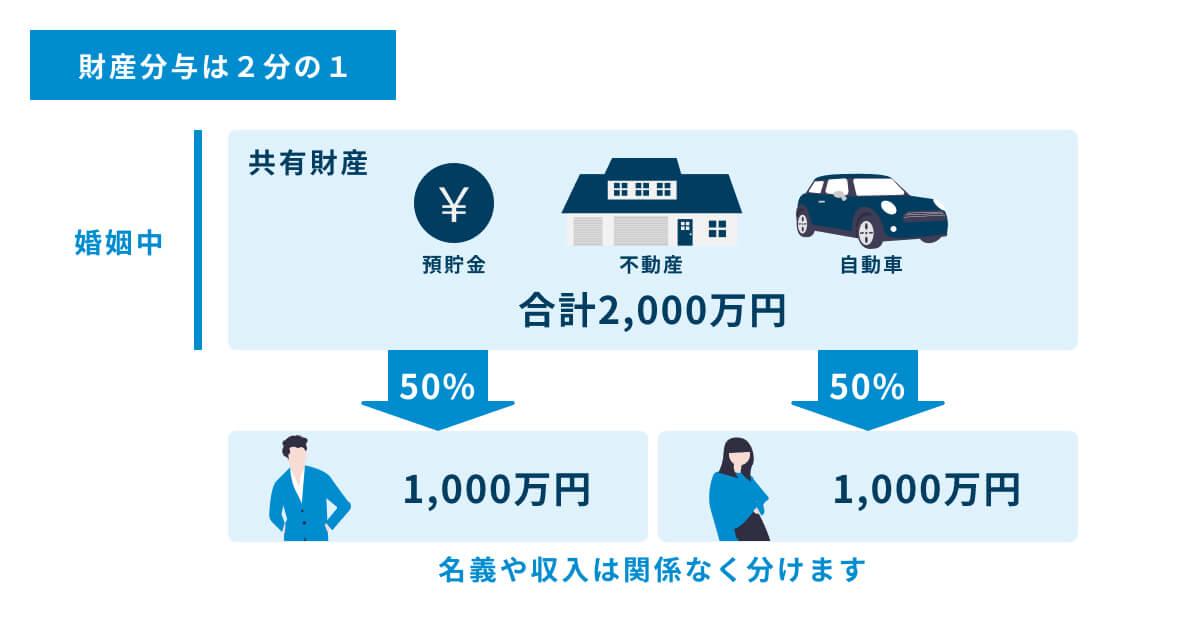 離婚する場合の財産分与の割合は、原則2分の1です。共有財産が合計2,000万円の場合、1,000万円づつの50%です。名義や収入は関係なく分けます。