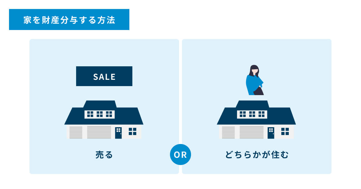 離婚時に家を財産分与する方法は、売るかどちらかが住み続けるかのどちらかです。